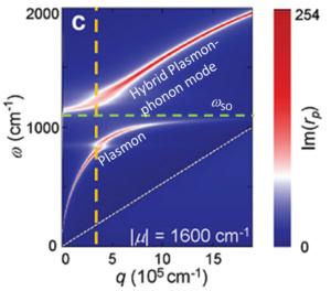 graphene-dispersion