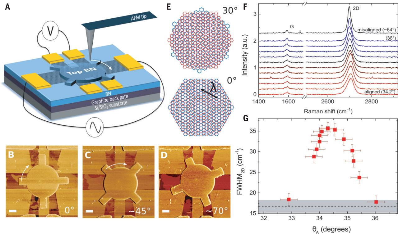 Twistable electronics with dynamically rotatable heterostructures