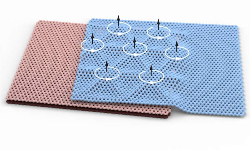 "Columbia-UW work on ""Stacking and Twisting Graphene Unlocks a Rare Form of Magnetism "" is headlined on the Office of Science homepage"
